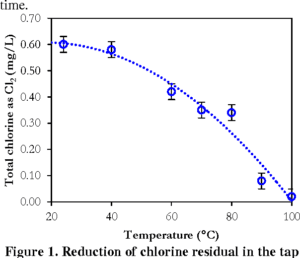effect of temperature on chlorine