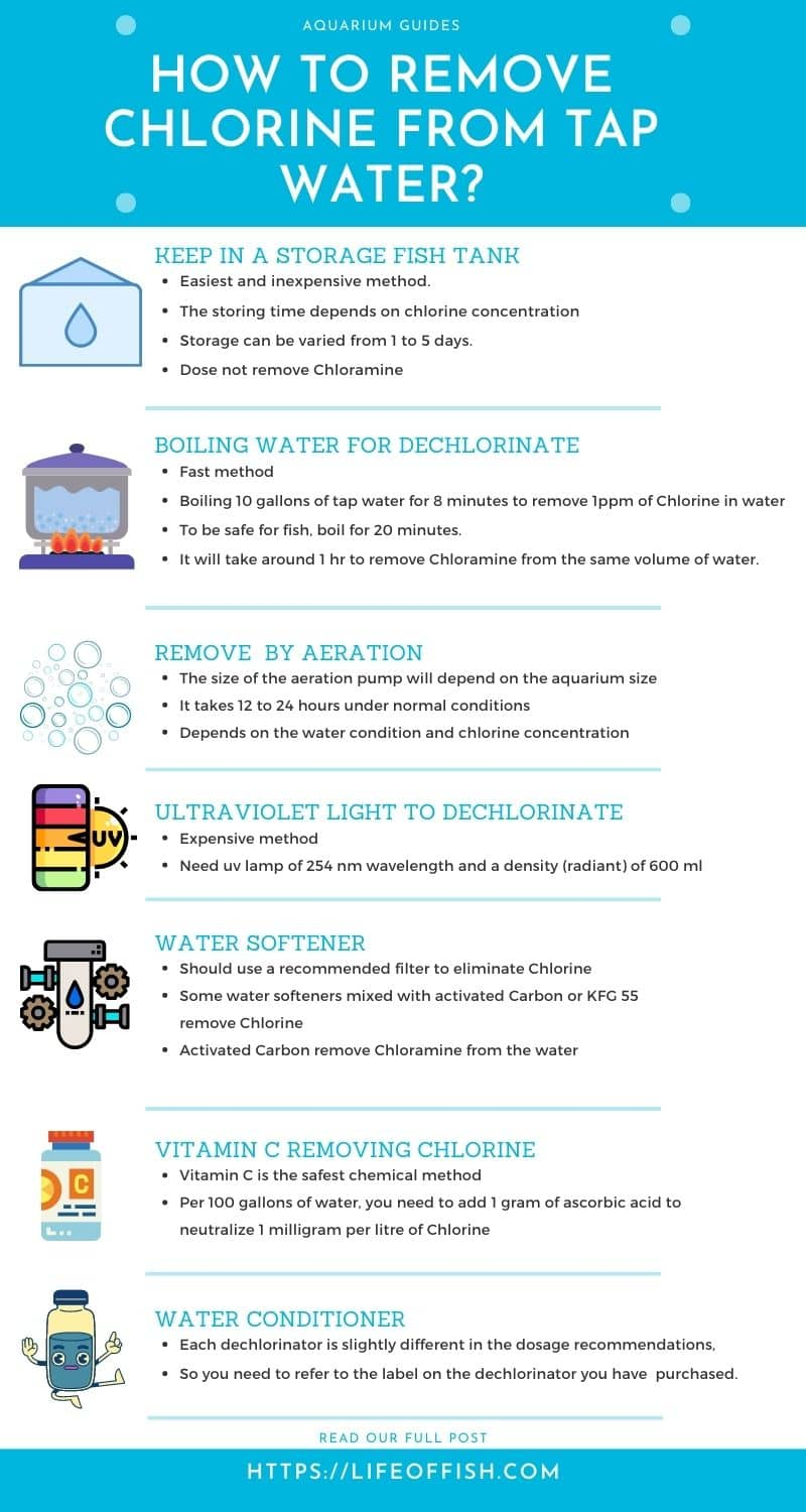 How to remove Chlorine from tap water infographic
